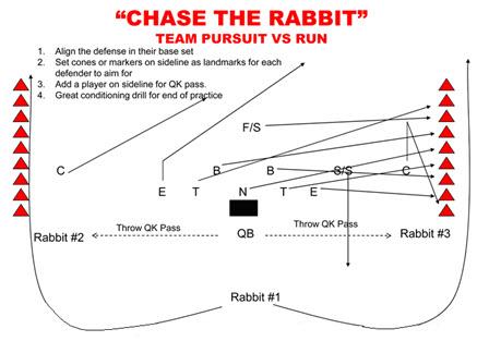 SkillDrilloftheWeek--ChasetheRabbit